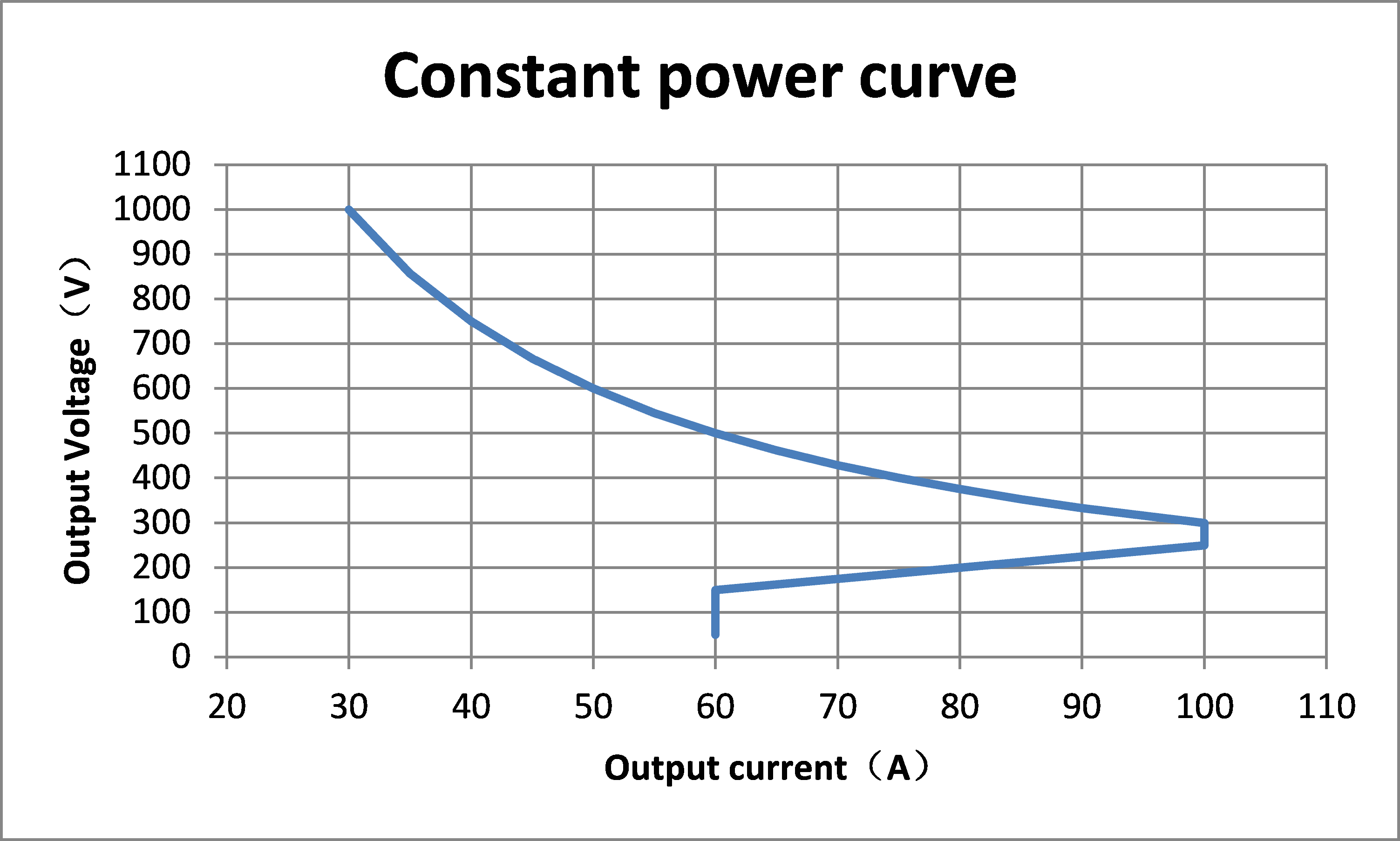 Constant power curve