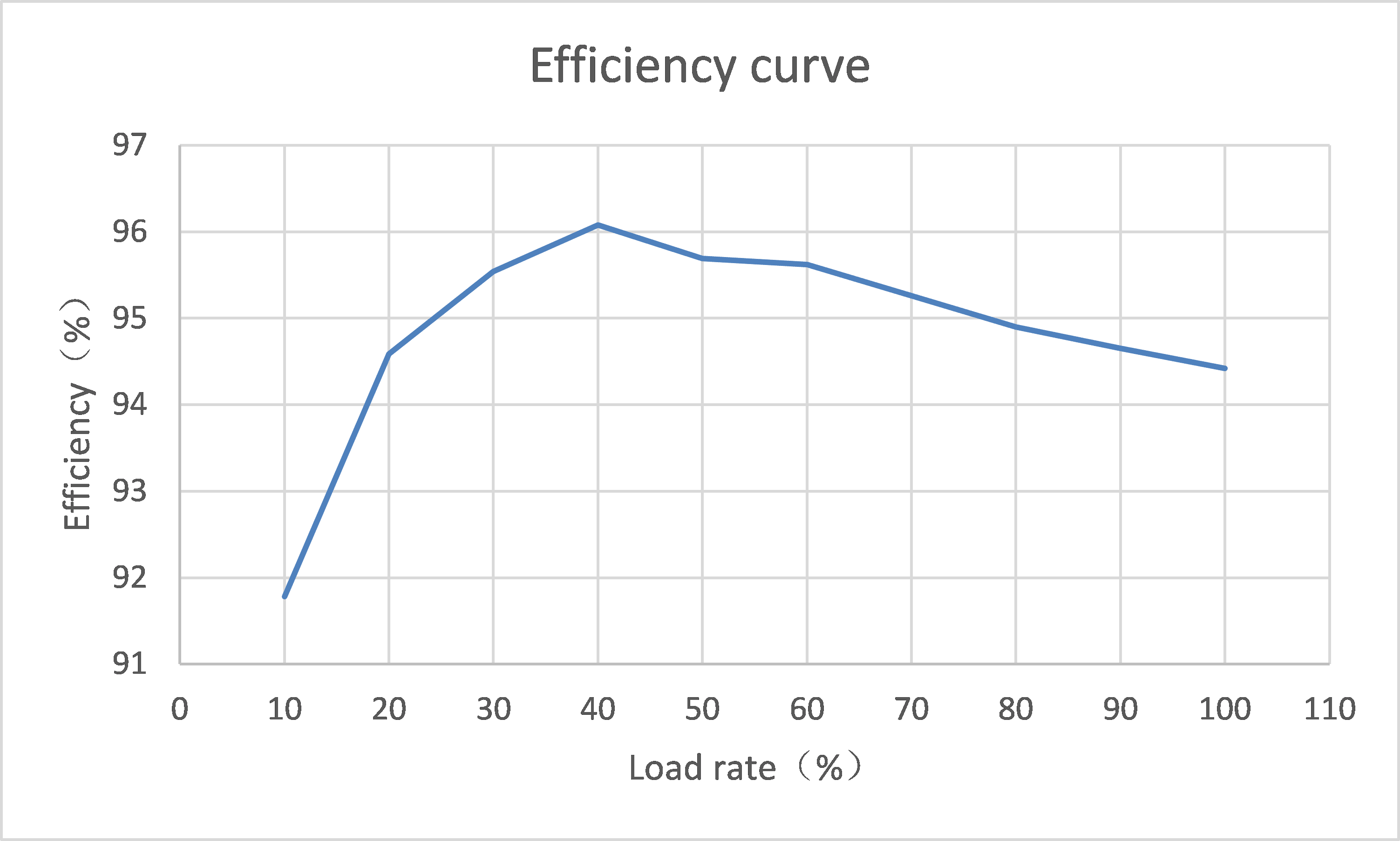 30kw EV charger module Efficiency curve