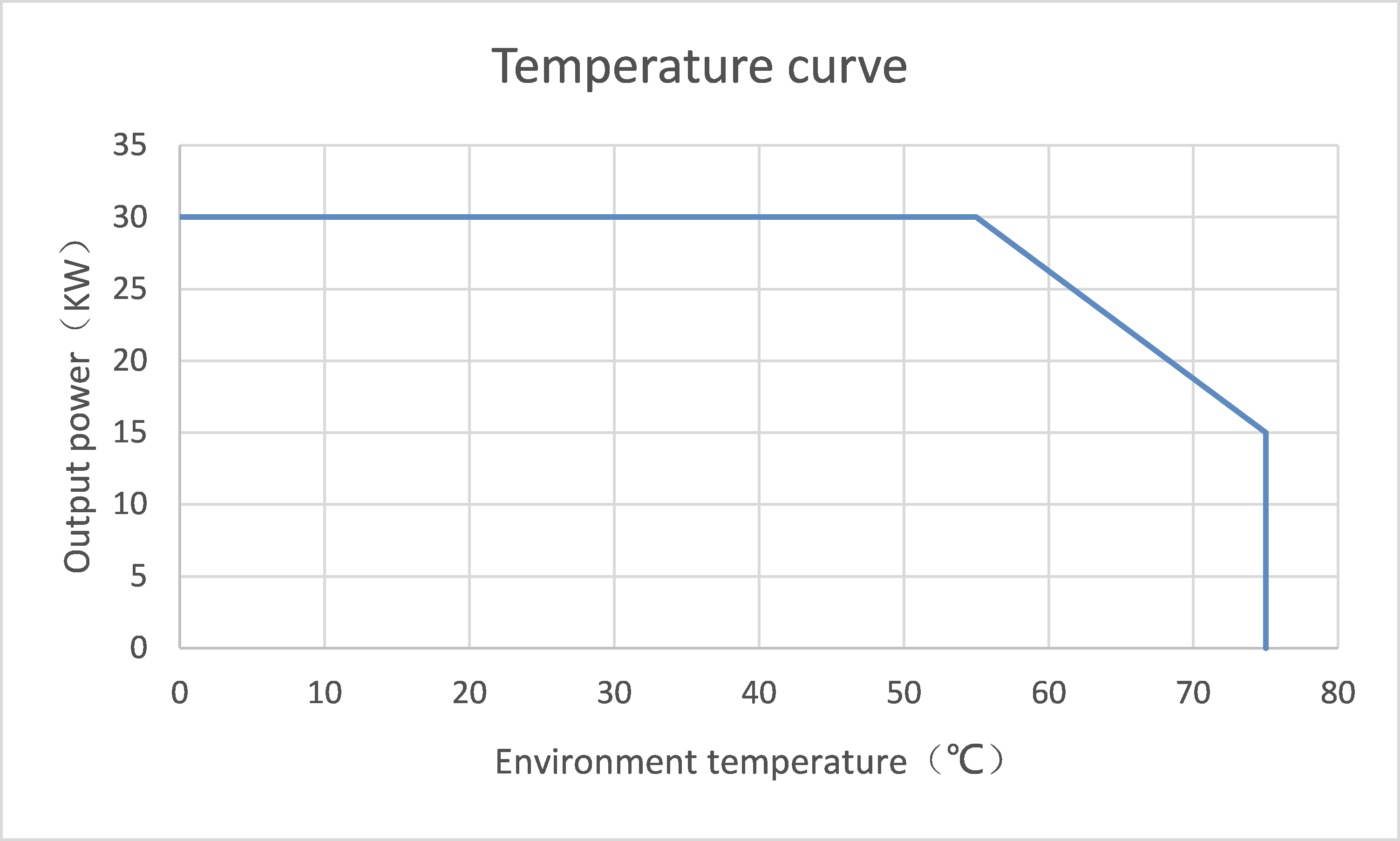 30kw EV charger module Temperature curve