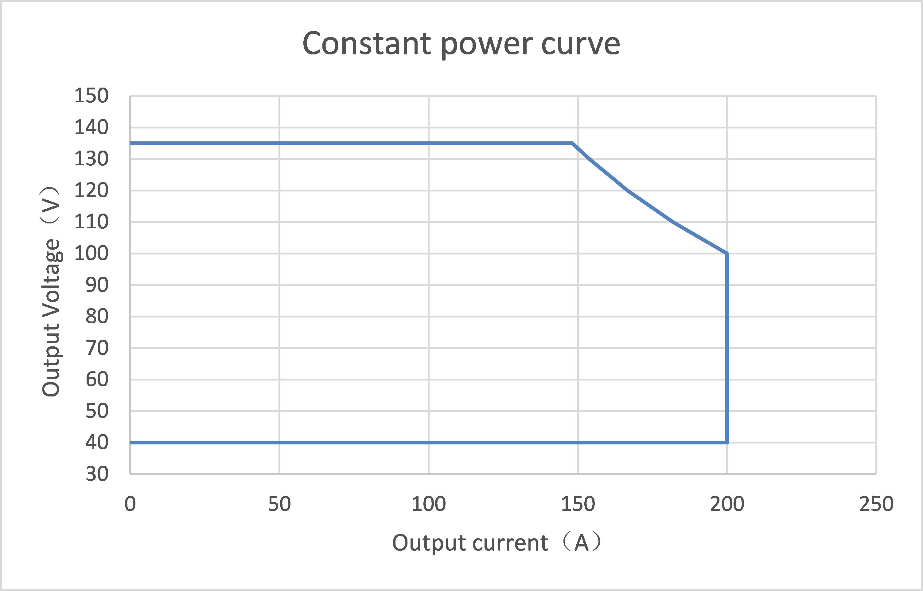 bharat ev dc charger module Constant power curve