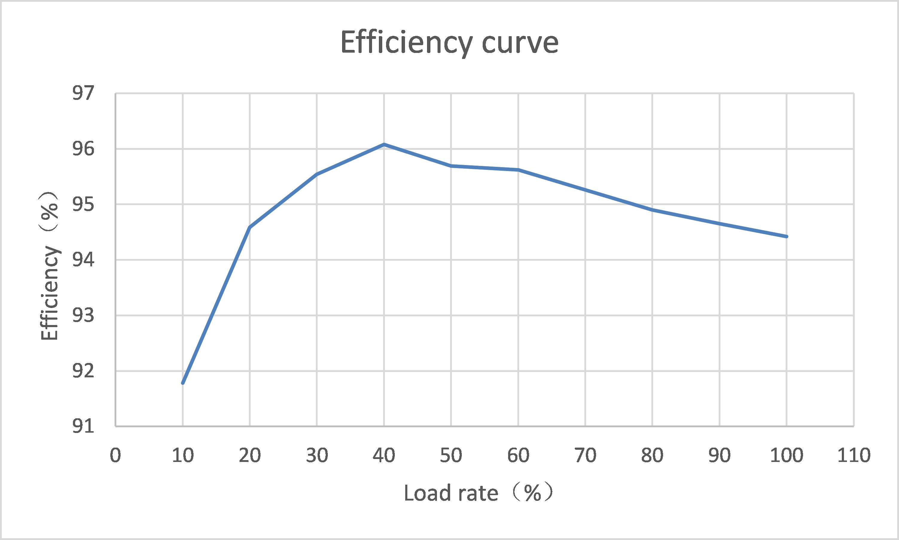 bharat ev dc charger module Efficiency curve