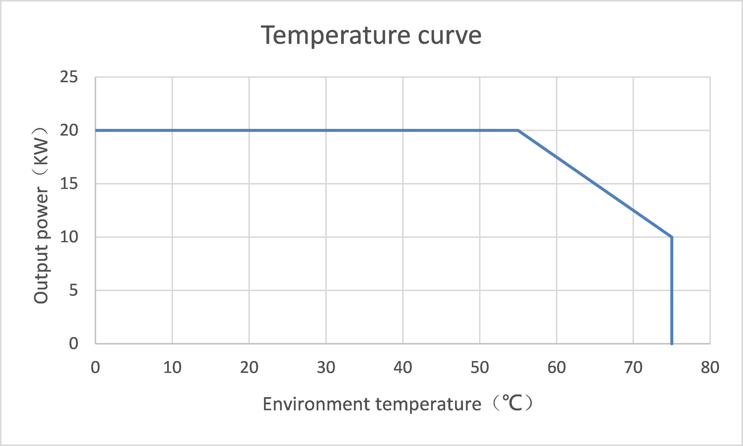 bharat ev dc charger module Temperature curve