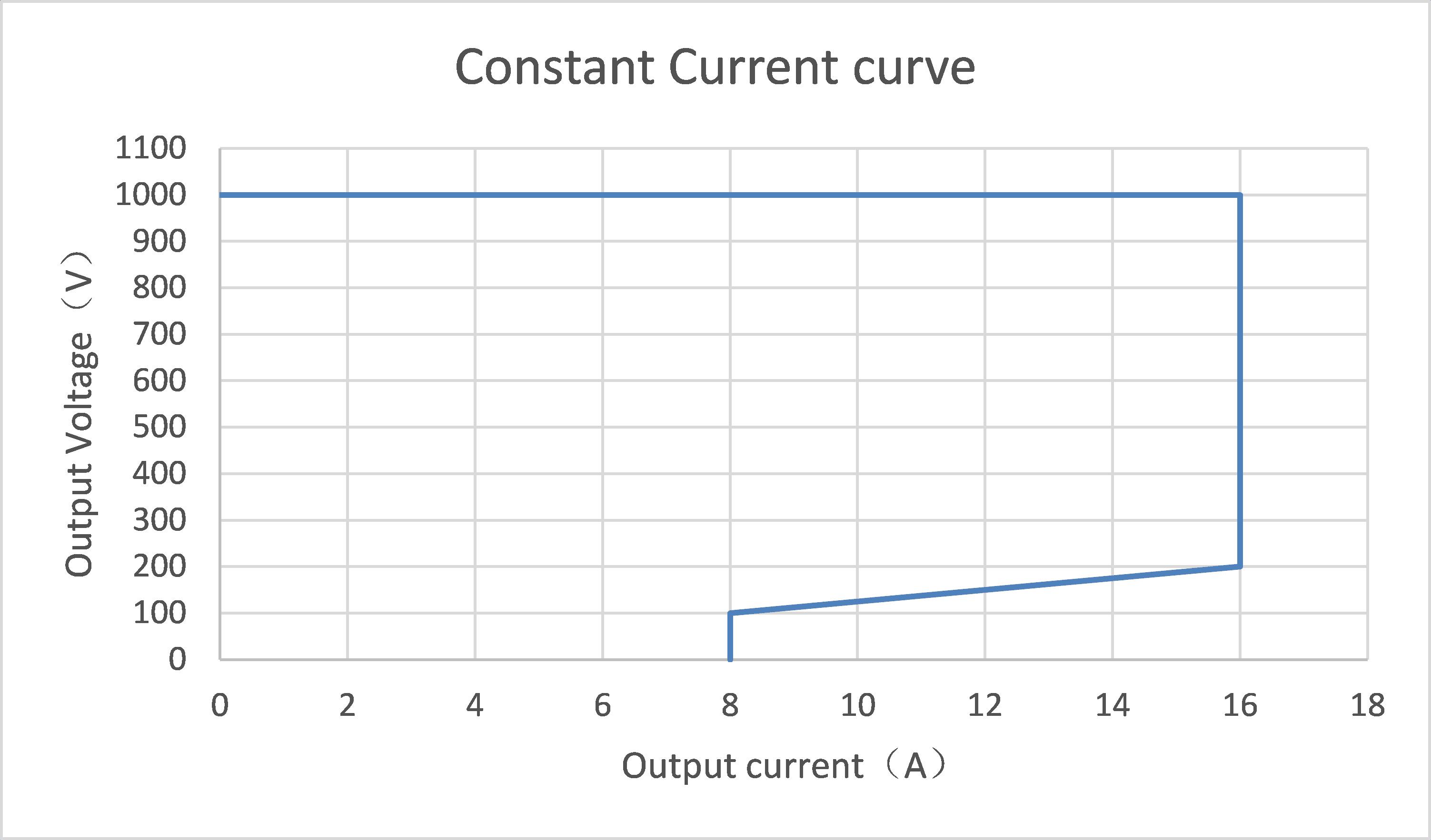 Constant Current curve 1000V