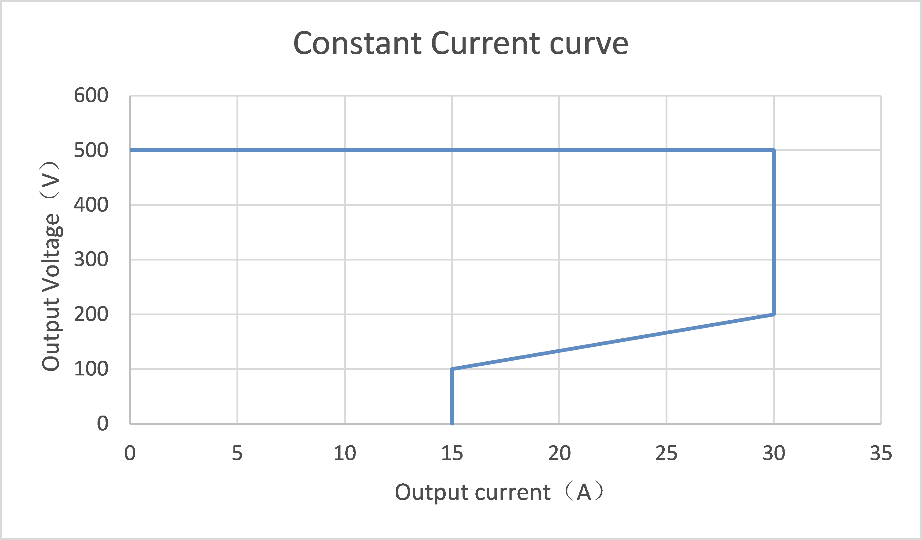 Constant Current curve of ev charger module