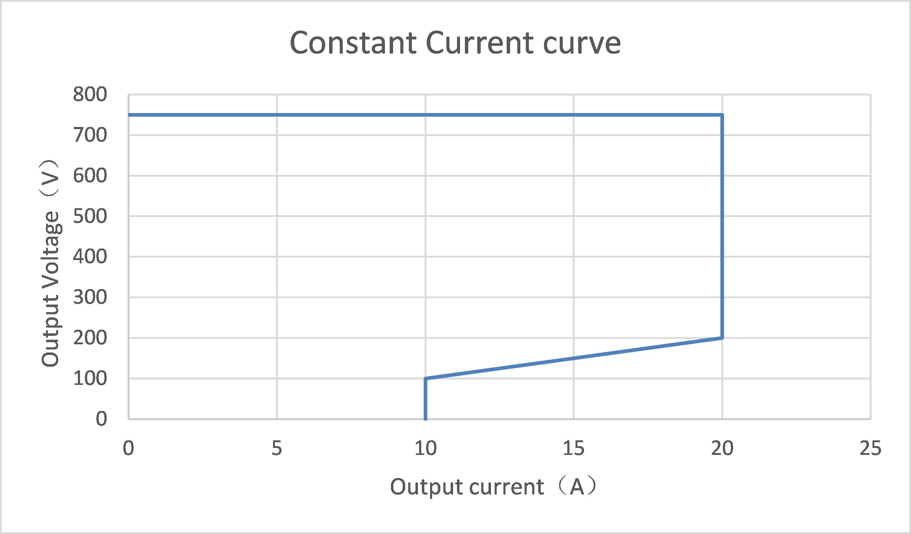 ev charger module Constant Current curve